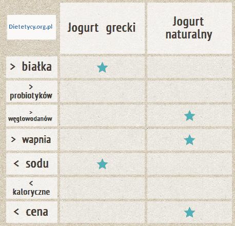grecki vs naturalny
