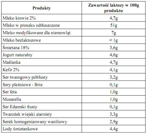 nietolerancja-laktozy-1