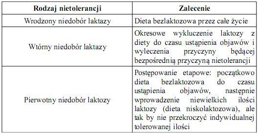 nietolerancja-laktozy-2