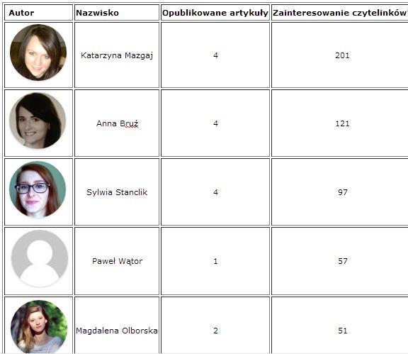 Najpopularniejsi autorzy i artykuły września 2014