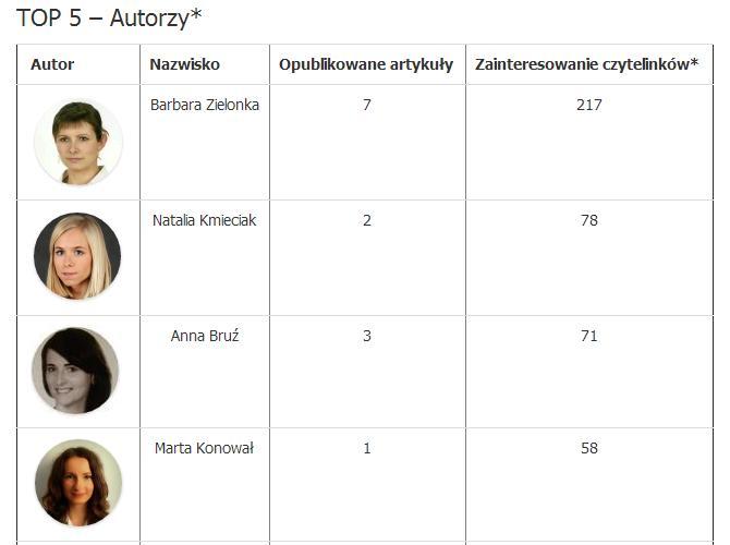 Najpopularniejsi autorzy i artykuły października 2014