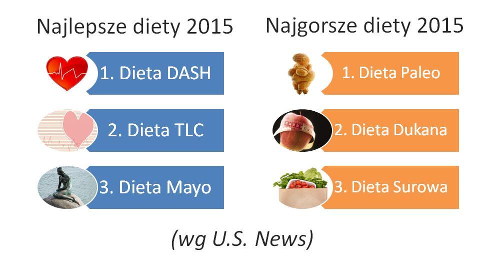 Najlepsze i najgorsze diety 2015 roku