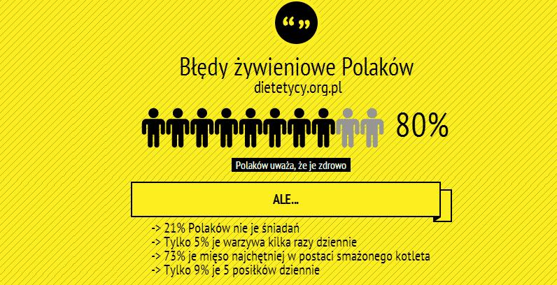 Kulinarne błędy Polaków