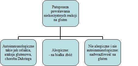 Gluten: alergia i nadwrażliwość