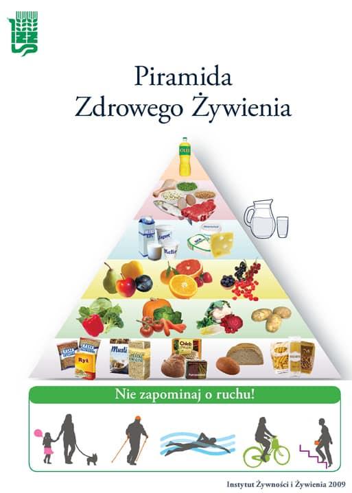 piramida zdrowego zywienia i normal