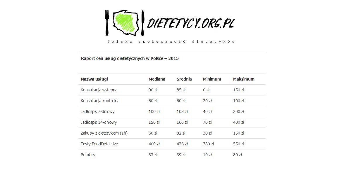 Ceny Usług Dietetycznych 2015 – Raport