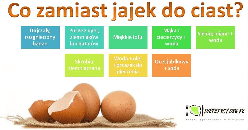 """""""Alternatywne jajko"""" czyli jak gotować i piec, gdy nie jemy jajek?"""