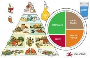 Copyright © 2011, Harvard University. For more information about The Healthy Eating Plate, please see The Nutrition Source, Department of Nutrition, Harvard School of Public Health, www.thenutritionsource.org, and Harvard Health Publications, www.health.harvard.edu.