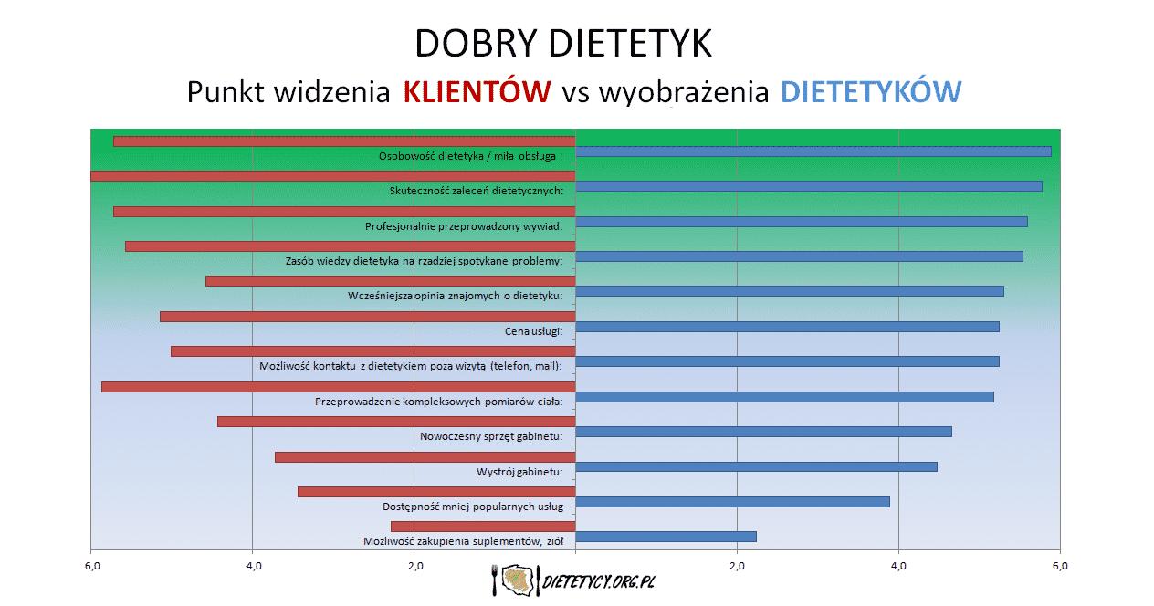 Dobry Dietetyk – punkt widzenia klientów a wyobrażenia dietetyków