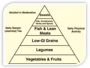Źródło: okicent.org/docs/500s_willcox_okinawa_diet.pdf