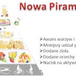 Nowa Piramida Żywieniowa IŻŻ