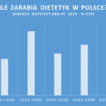 Analiza: Zarobki dietetyków w Polsce 2016