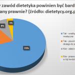 Regulacja zawodu dietetyka – TAK czy NIE?