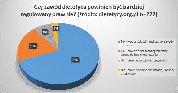 regulacja prawna dietetyka