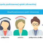 Ministerstwo Zdrowia: Dietetyk w zespole POZ (Podstawowej Opieki Zdrowotnej)