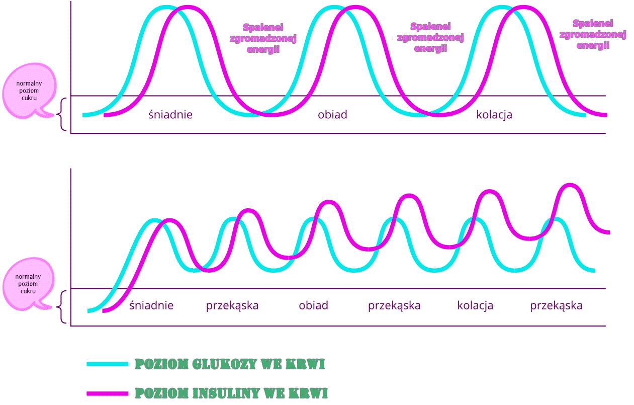 wykres-krzywa-insulinowa2