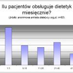 Ilu pacjentów obsługuje dietetyk miesięcznie?