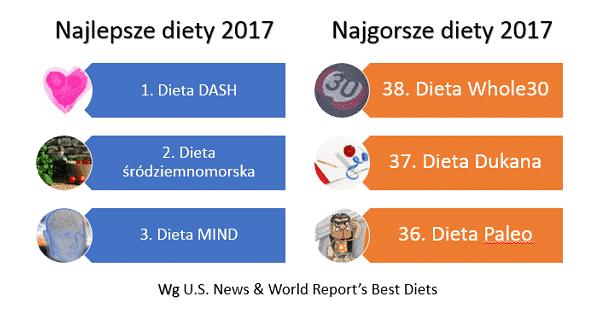 dieta nutrisystem na czym polega pierderea de grăsime pgf