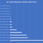 W czym pracuje polski dietetyk?