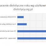 Wydarzenie dietetyczne roku wg dietetycy.org.pl