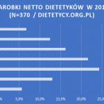 Ile zarabia dietetyk w 2017 – podsumowanie