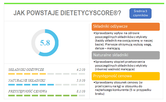 dietetycyscore
