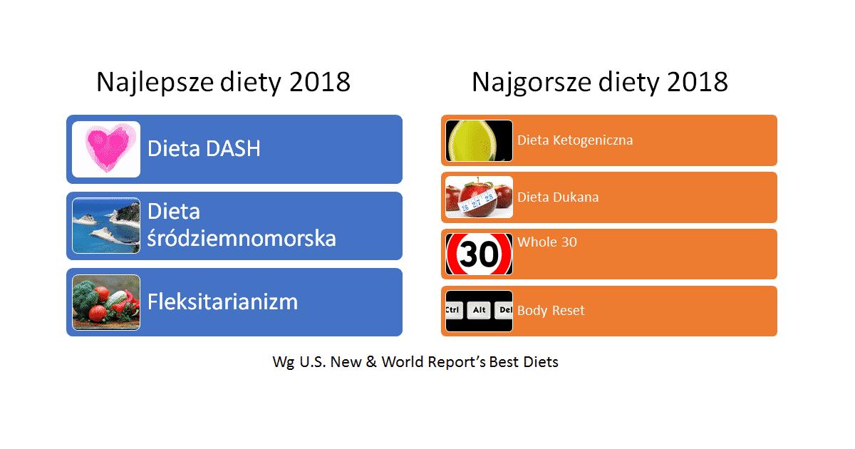 Najlepsze I Najgorsze Diety 2018 Roku Dietetycy Org Pl
