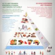 piramida żywieniowa osób starszych