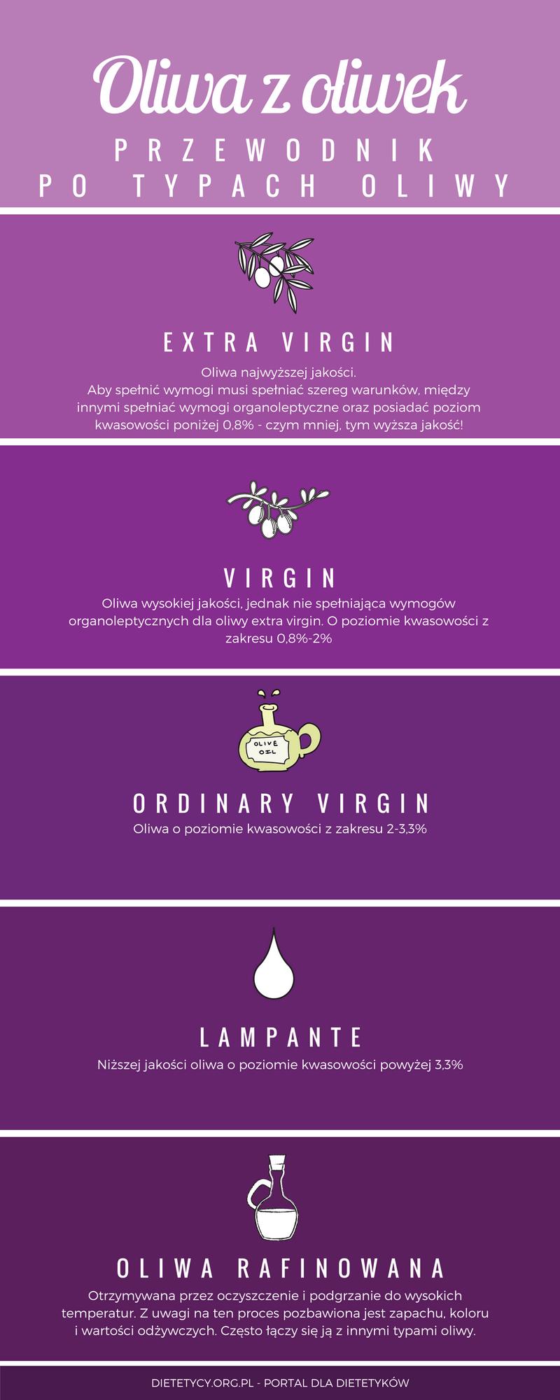 typy oliwy z oliwek