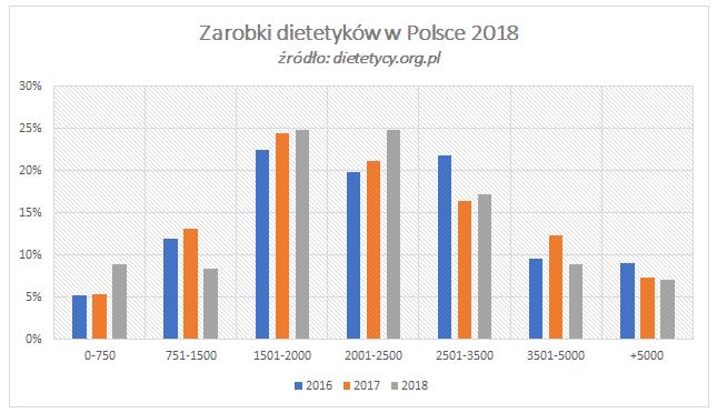 zarobki dietetyk 2018
