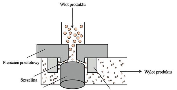 homogenizacja wysokociśnieniowa