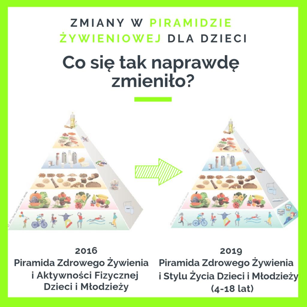 piramida żywienia dla dzieci