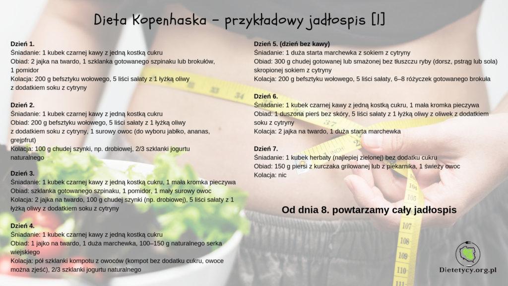 Dieta Kopenhaska W Poszukiwaniu Zalet Analiza I Jadlospis 7 Dniowy