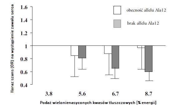 WNKT a ryzyko zawału w zależności od polimorfizmu PPARG