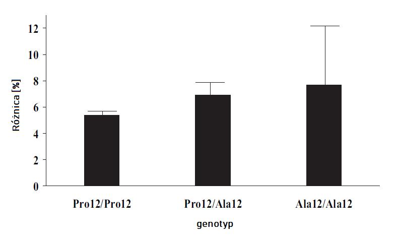 Akumulacja WNKT w zależności od genotypu