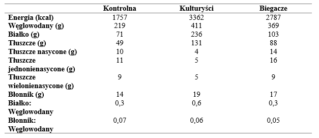 tabela energia