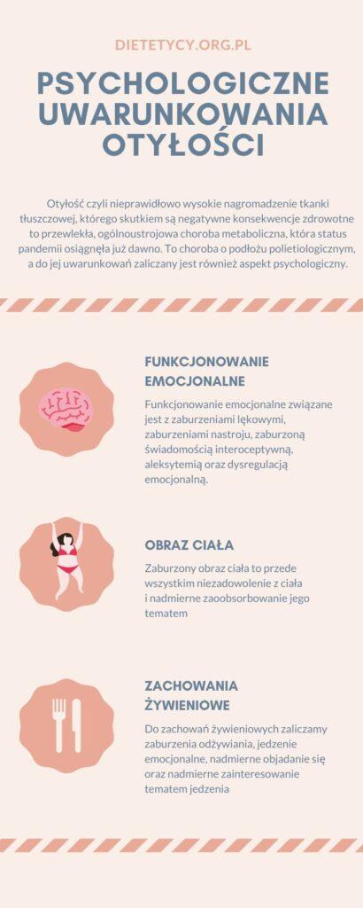 infografika psychologiczne uwarunkowania otyłości