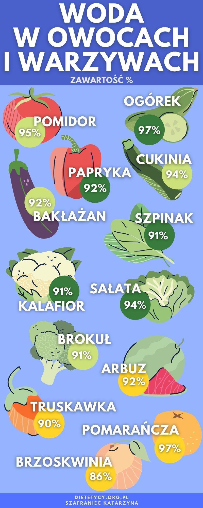 woda w owocach i warzywach infografika