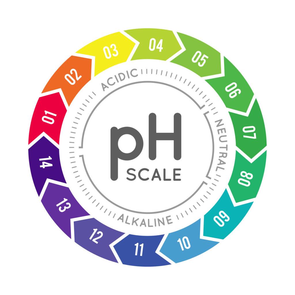 ph woda alkaliczna